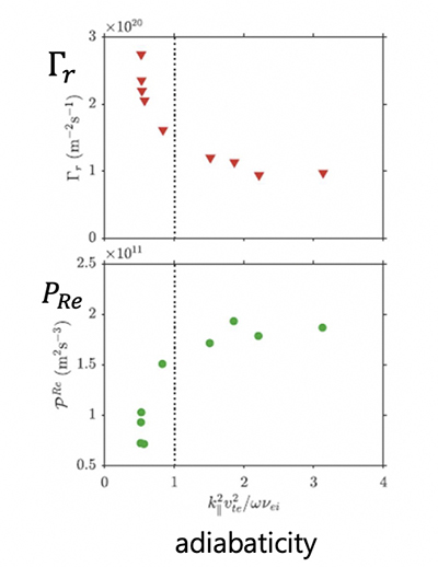 Particle flux and Reynolds Power vs. $\alpha$