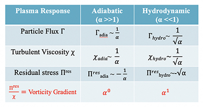 Scaling of transport fluxes with $\alpha$