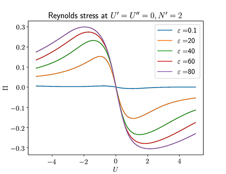Learned Reynolds stress as a function of vorticity, at several turbulence intensity levels