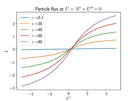 Learned non-diffusive particle flux, i.e. particle flux at zero density gradient.